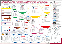 UPDATE: Das Who is Who der Deutschen Teiledistribution 2018