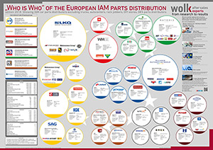 NEW: Poster of the largest independent car parts distributors in Europe 2018