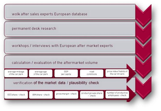 methodology of the car aftermarket report