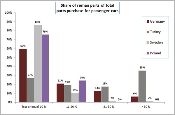 Share of Reman parts of total parts purchased for passenger cars