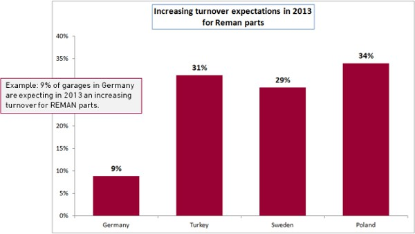 Increasing turnover expections in 2013 for Reman parts