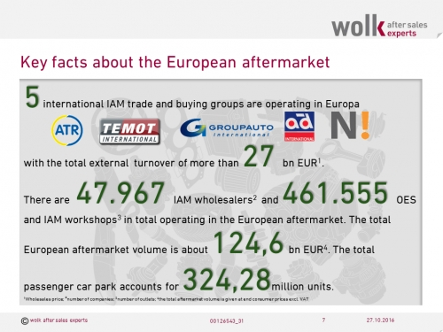 Key facts of the car aftermarket in Europe