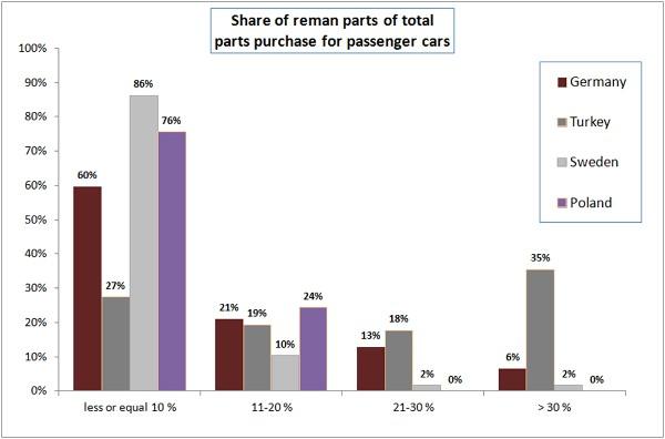 Μερίδιο των ανταλλακτικών Reman των συνολικών ανταλλακτικών που αγοράστηκαν για επιβατικά αυτοκίνητα