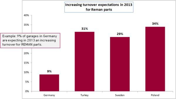 Αύξηση των προσδοκιών κύκλου εργασιών το 2013 για ανταλλακτικά Reman